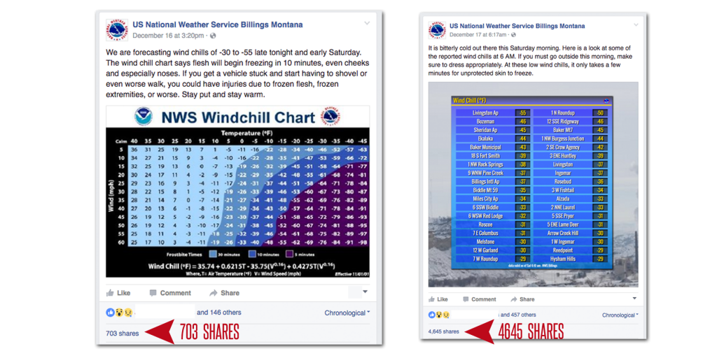us-weather-service-charts